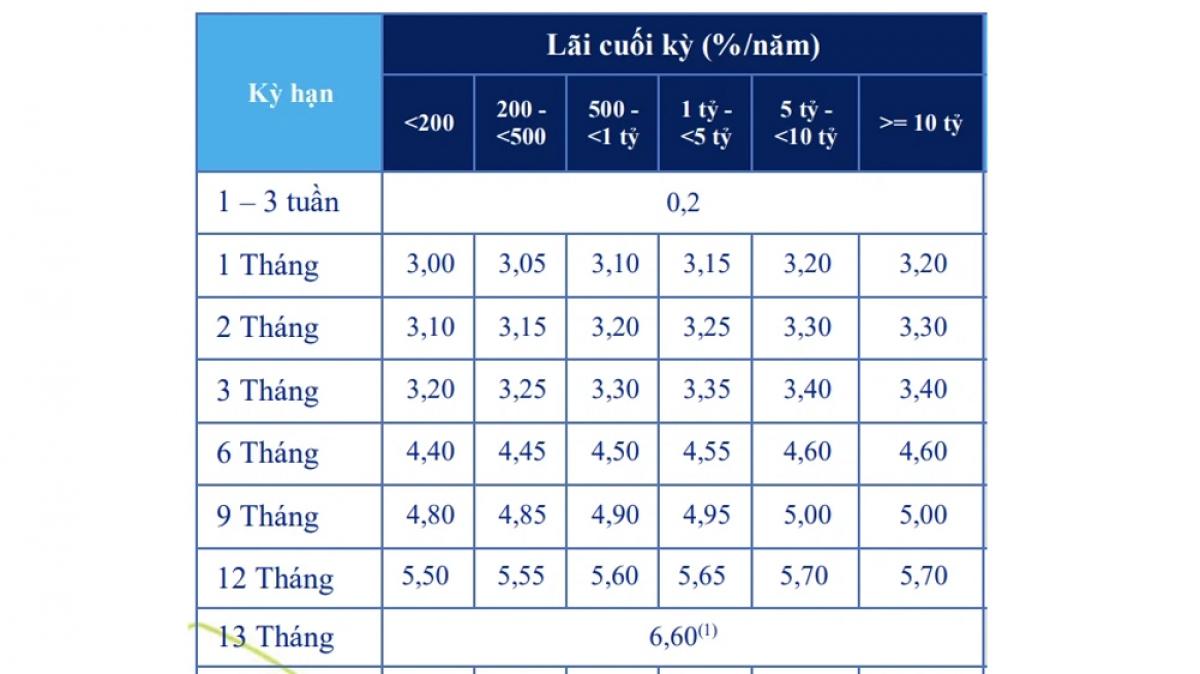 Biểu lãi suất một số kỳ hạn của ngân hàng ACB.