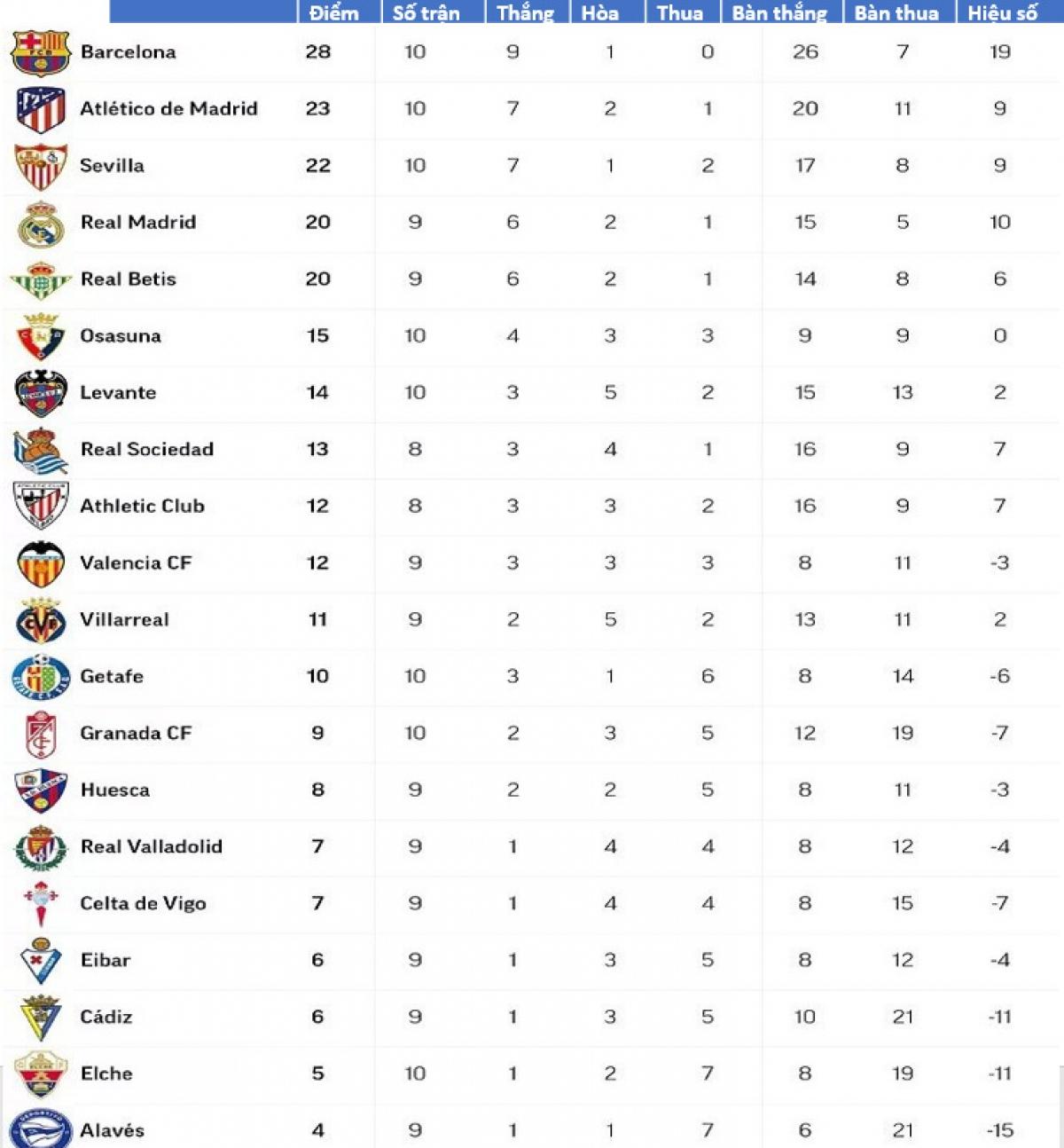 BXH La Liga nếu chỉ tính riêng các trận đấu từ đầu năm 2021.