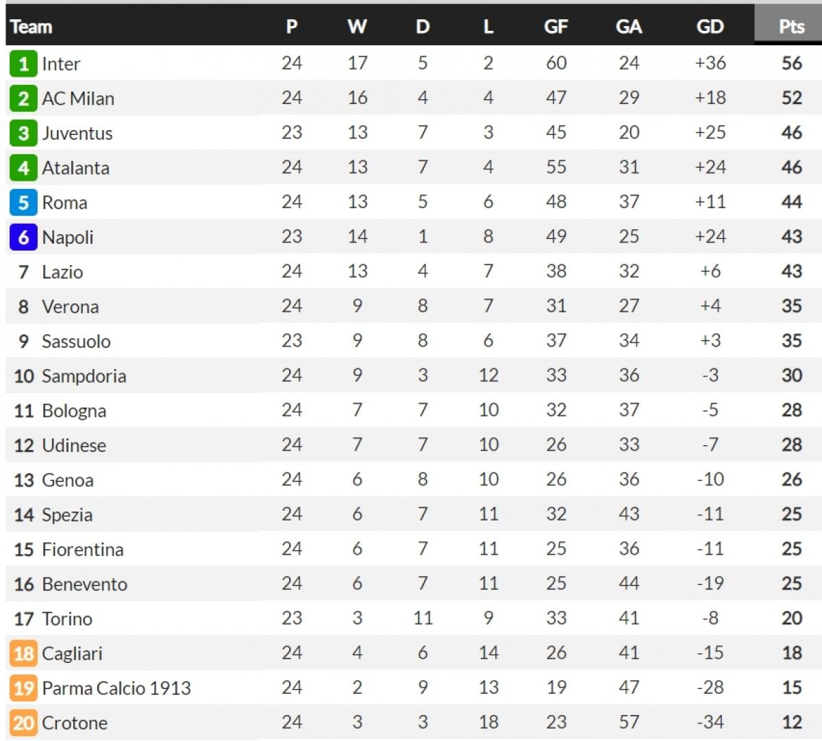 Inter Milan đang dẫn đầu Serie A với 4 điểm nhiều hơn đội nhì bảng AC Milan và 10 điểm nhiều hơn ĐKVĐ Juventus.