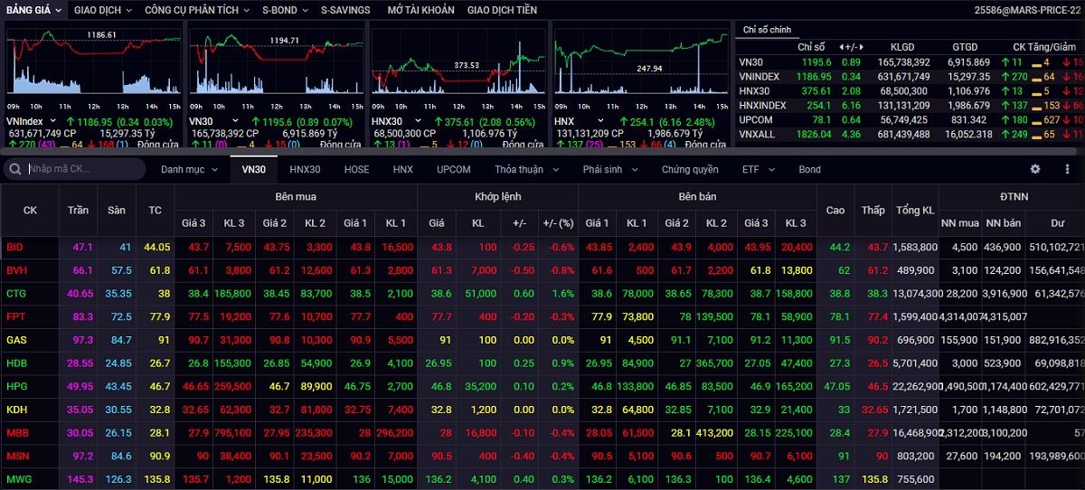 Giằng co trong biên độ hẹp, VN-Index tăng không đáng kể