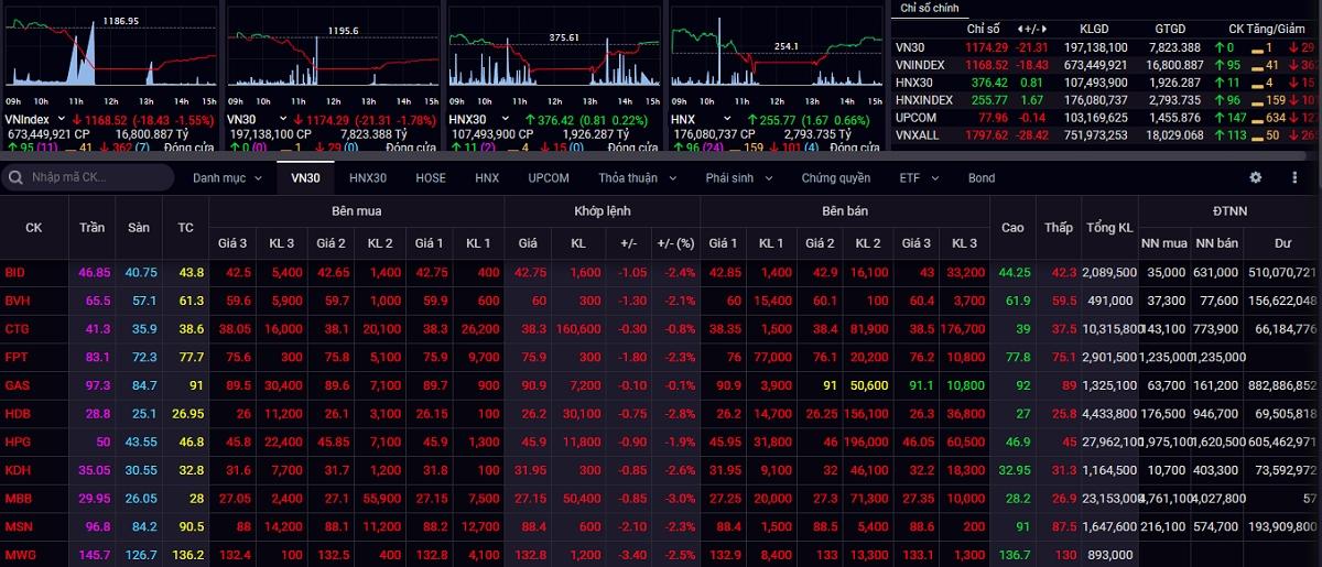 VN-Index chìm trong sắc đỏ