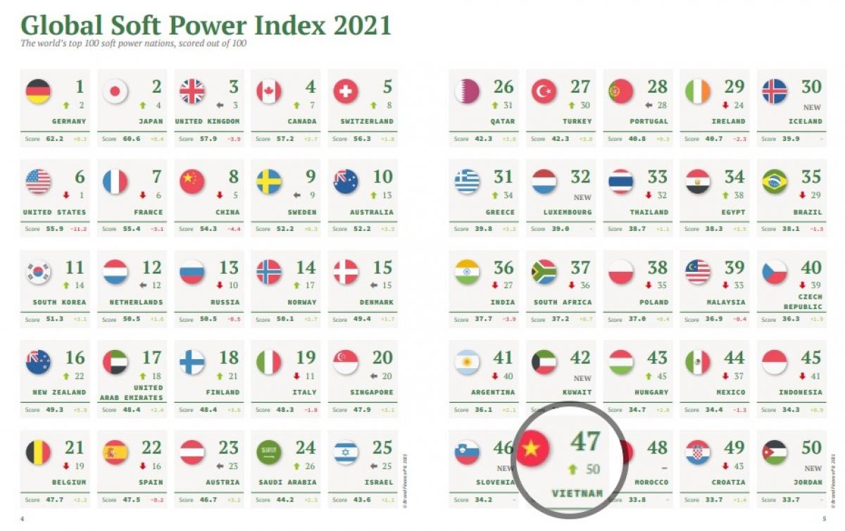 """Việt Nam tăng 3 bậc lên vị trí 47 trong bảng xếp hạng""""quyền lực mềm"""" toàn cầu 2021."""
