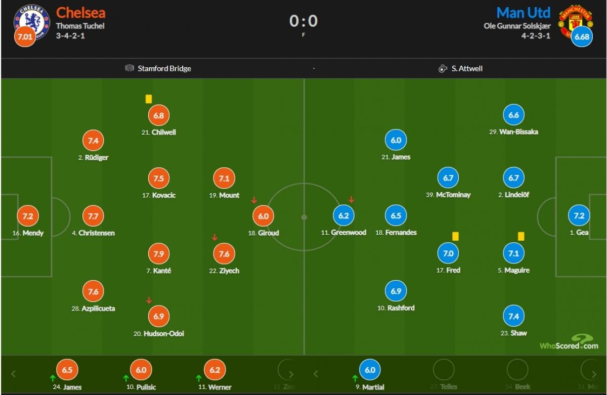 Chấm điểm trận Chelsea 0-0 MU. (Ảnh: Whoscored)
