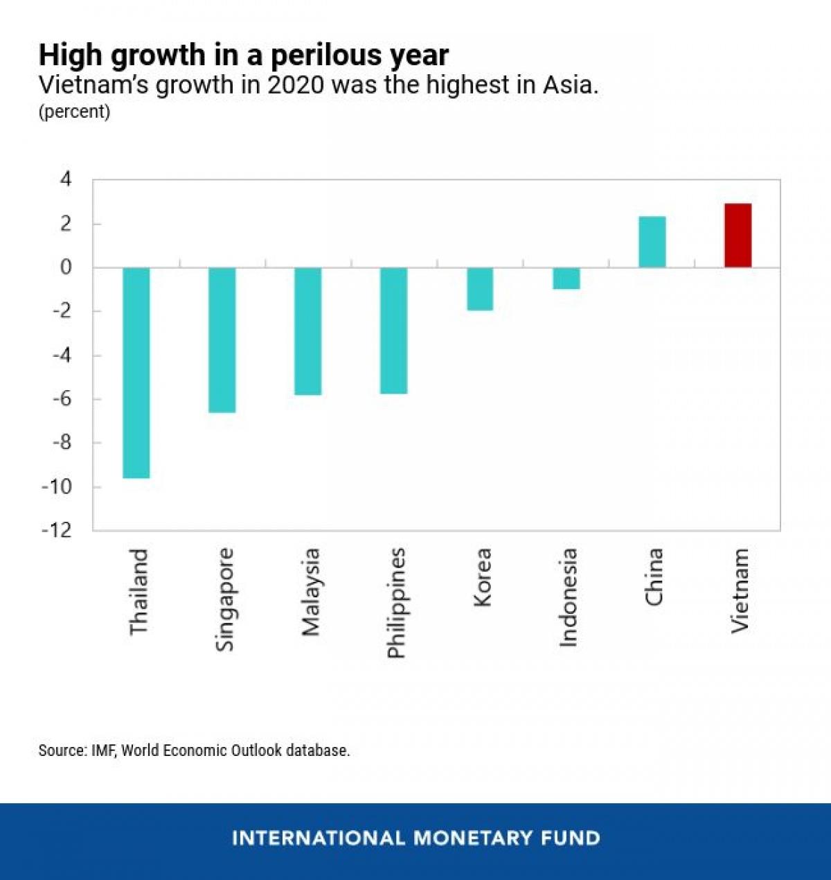 Việt Nam tăng trưởng cao nhất châu Á năm 2020. (Nguồn: IMF)