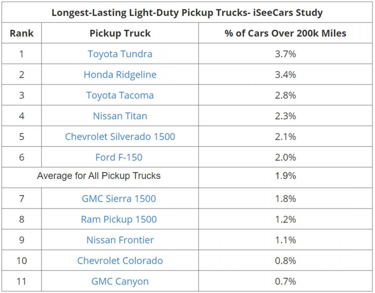 Top xe bán tải được sử dụng để di chuyển nhiều và thể hiện sự bền bỉ