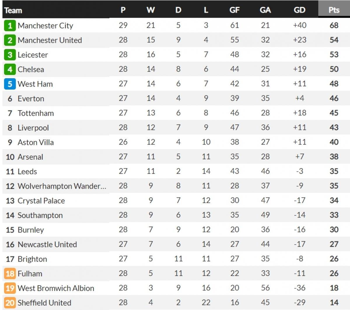 Man City tái lập khoảng cách 14 điểm với MU. (Ảnh: Whoscored)
