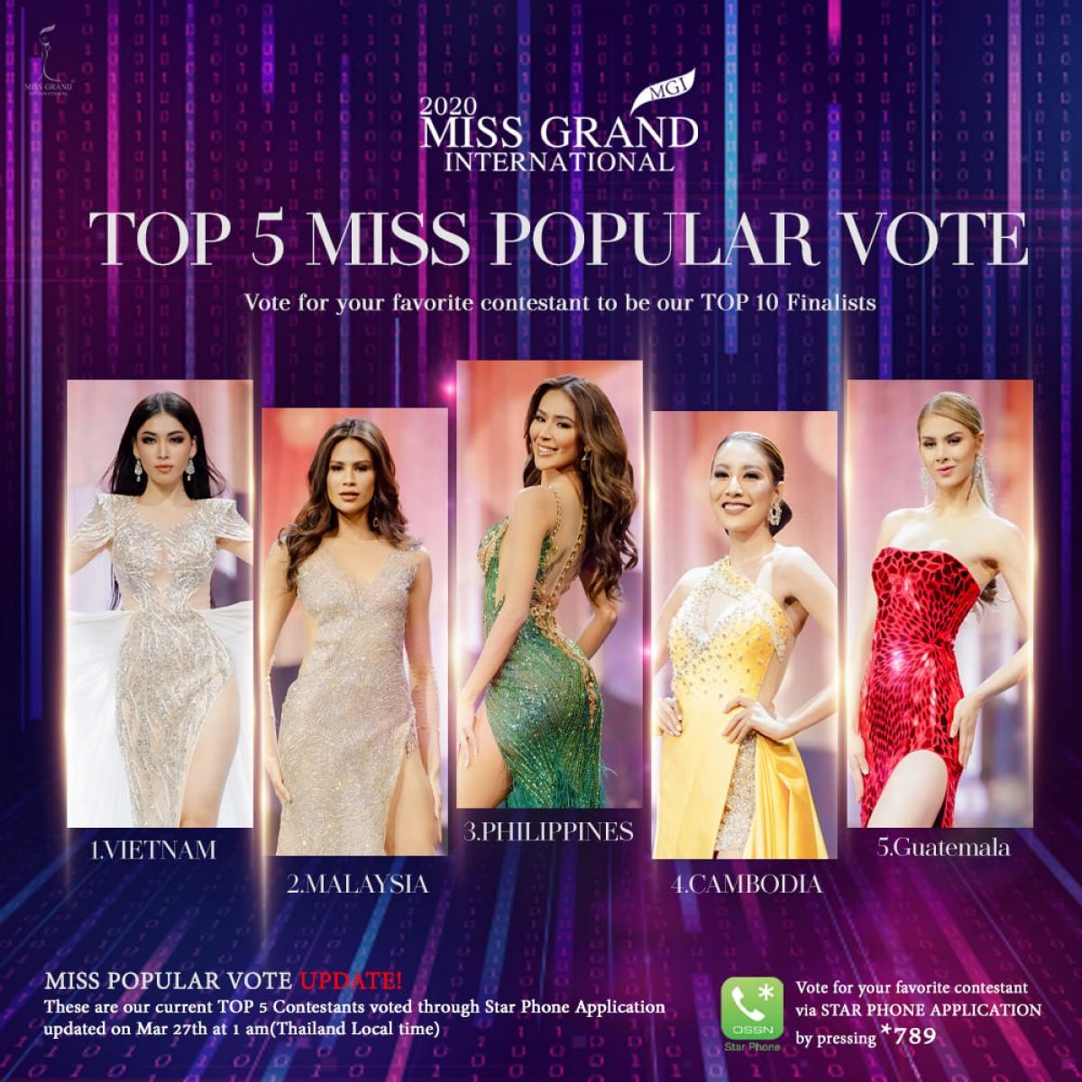 Á hậu Ngọc Thảo dẫn đầu bảng xếp hạng bình chọn trước thềm Chung kết Miss Grand International.