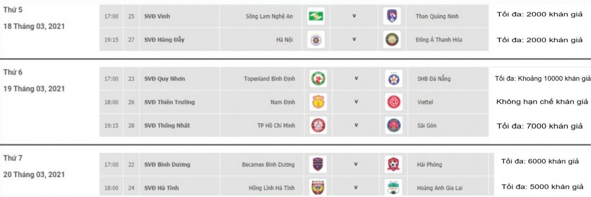 Lịch thi đấu và số lượng khán giả được phép vào sân ở vòng 4 V-League 2021.
