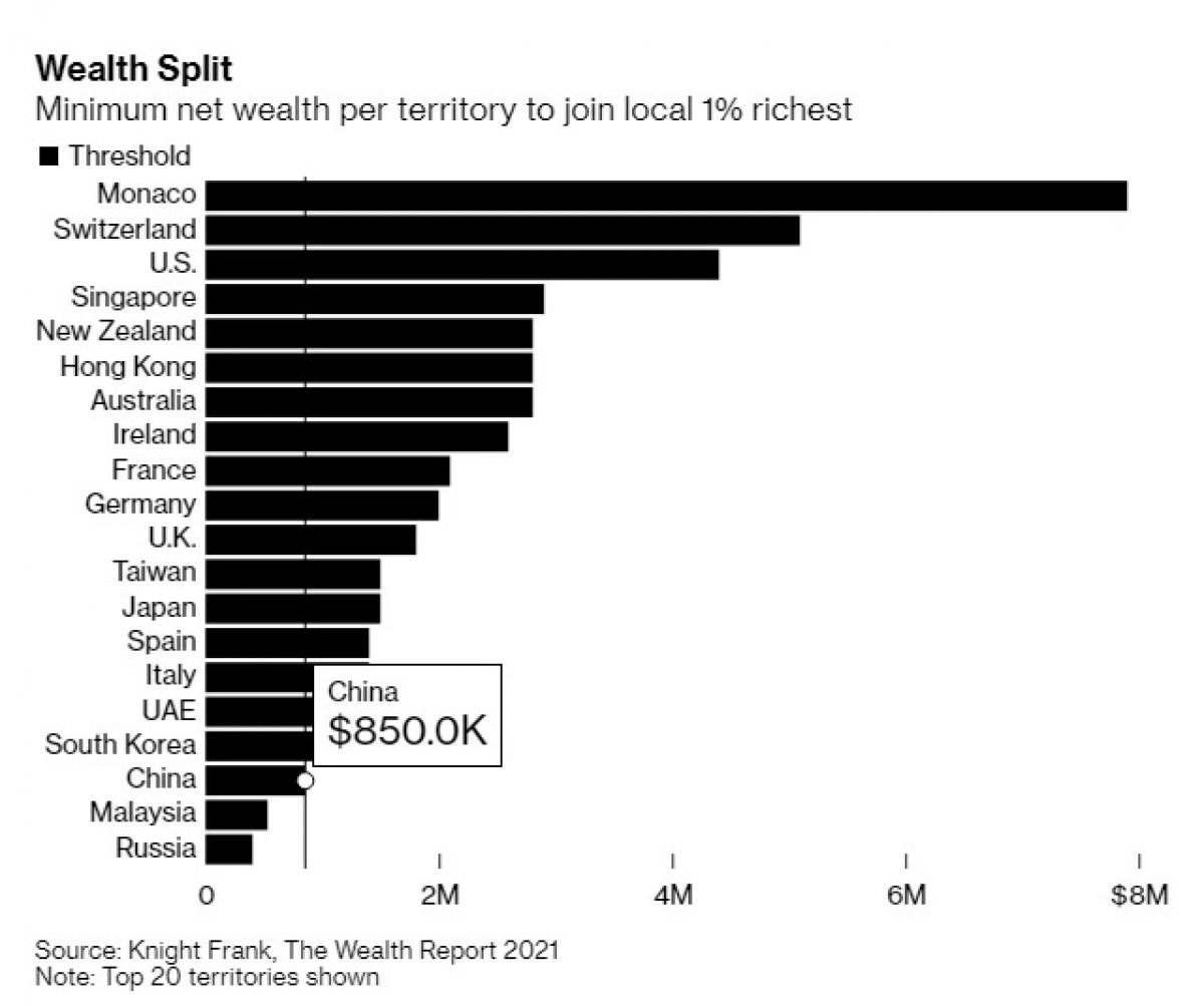 SauMonaco,Thụy Sỹ và Mỹ là những nước có ngưỡng cao tiếp theo để lọt top 1% giàu nhất.