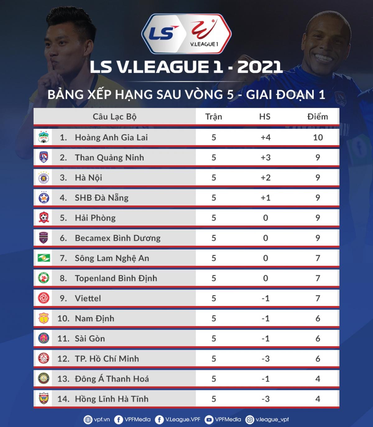 BXH V-League 2021 tính đến trước vòng 6. (Ảnh: VPF).