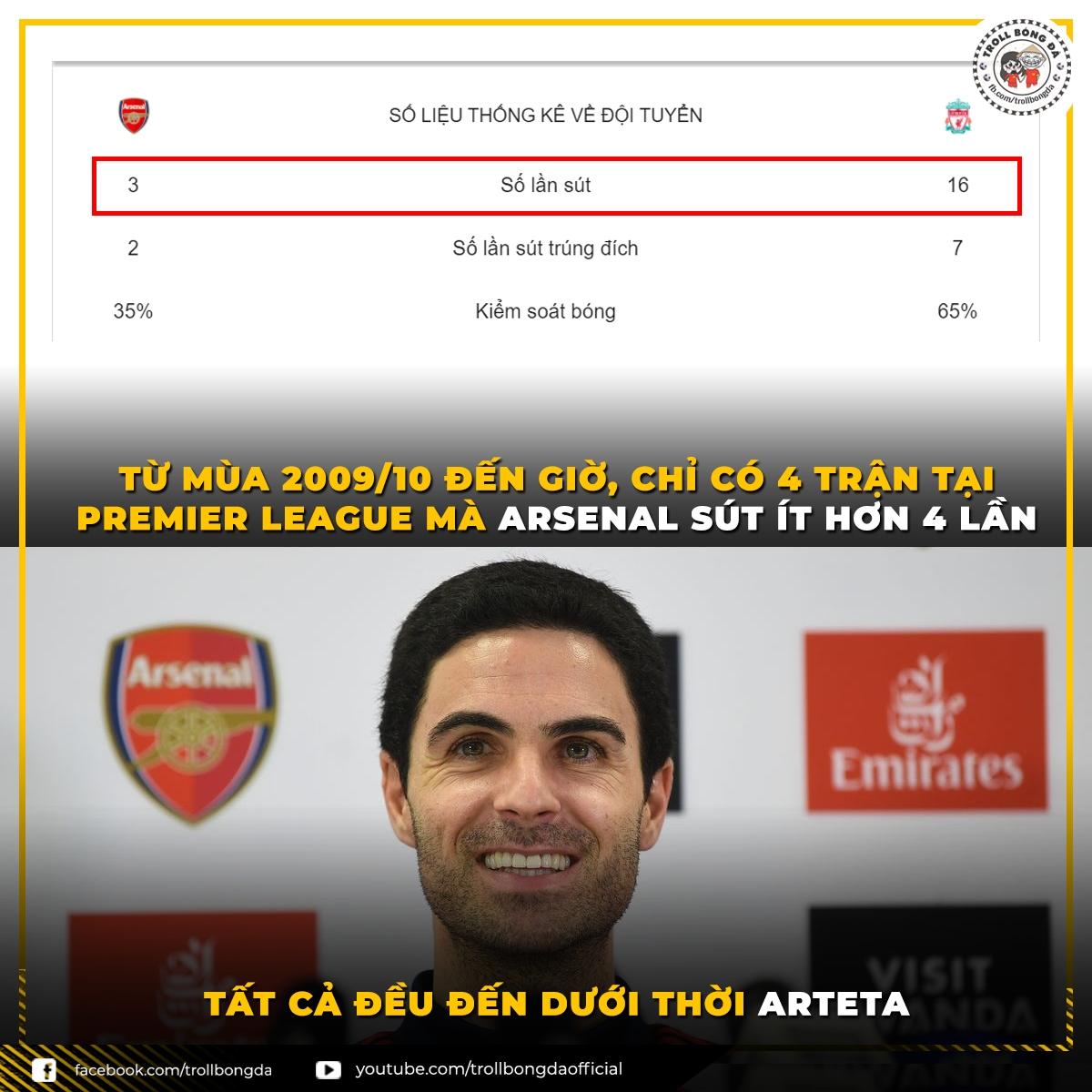 Arsenal sở hữu thống kê cực tệ thời HLV Arteta (Ảnh: Troll bóng đá).