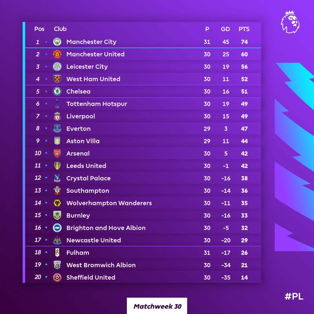 Đánh bại Wolves 3-2, West Ham chiếm vị trí top 4 Premier League từ tay Chelsea.