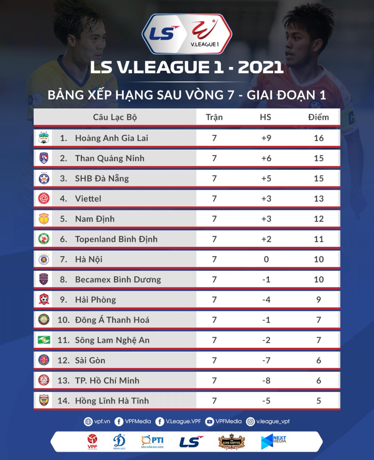 BXH V-League 2021 trước vòng 8. (Ảnh: VPF)