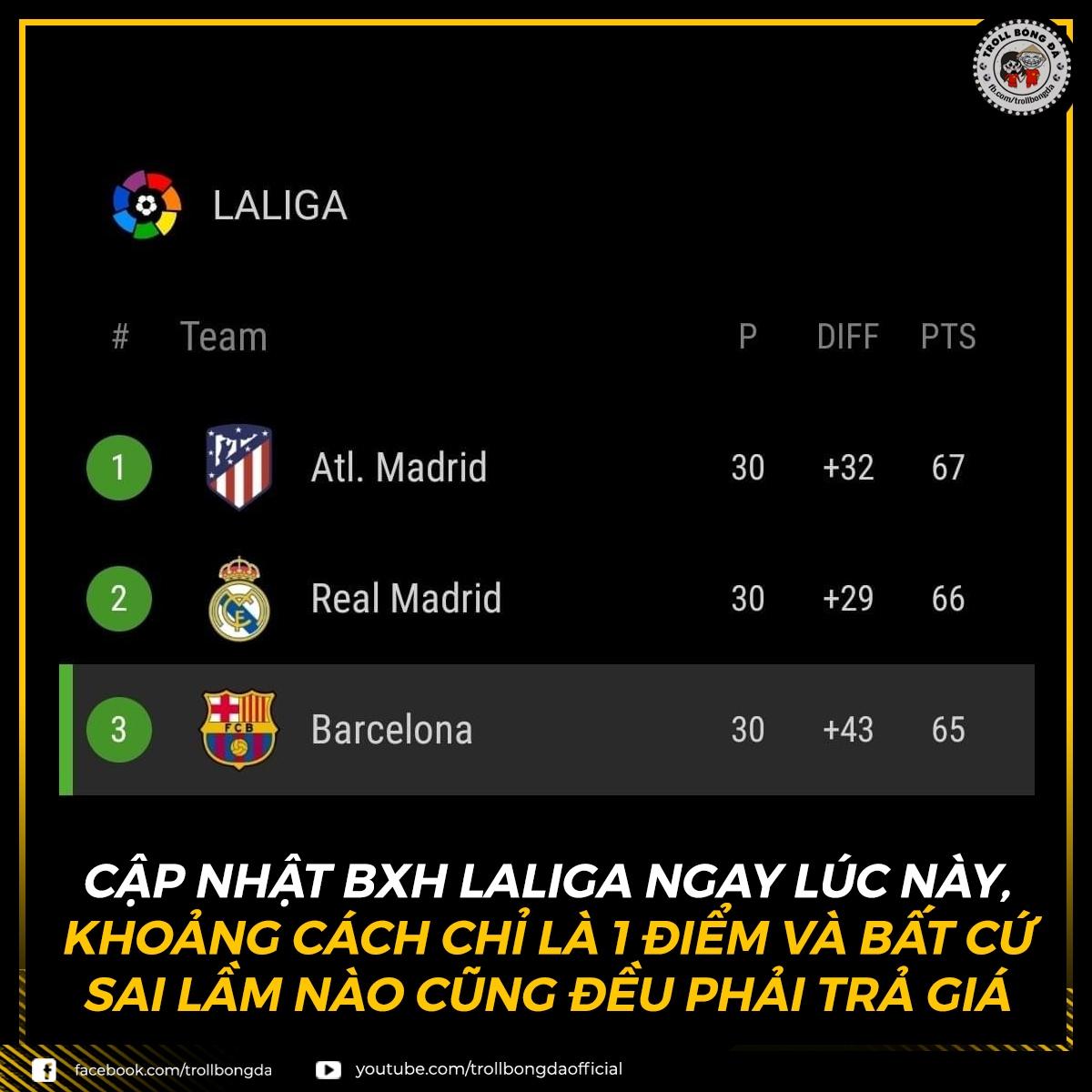 Cuộc đua vô địch La Liga căng như dây đàn. (Ảnh: Troll Bóng Đá)