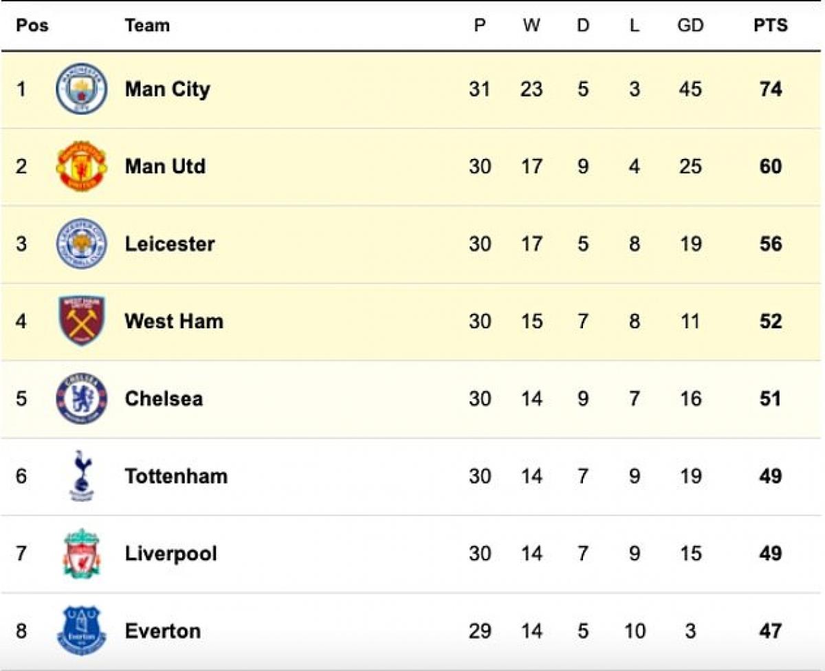 Top 10 cái tên có khả năng thay đổi số phận cuộc đua top 4 Premier League mùa này gồm: