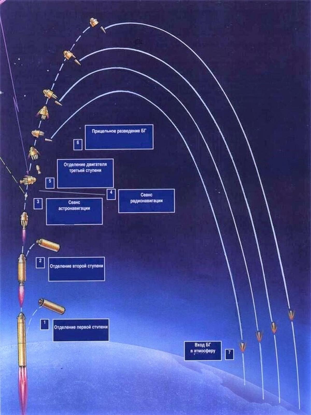 Các ICBM có tầm bắn xa và tốc độ cao; Nguồn: popmech.ru
