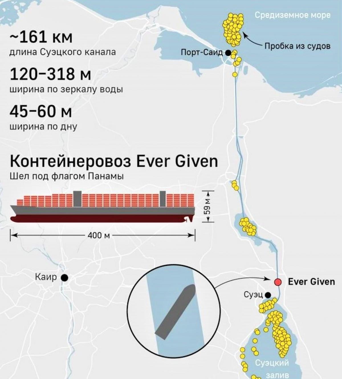 Tàu Ever Given mắc cạn đã làm đình trệ kênh đào Suez; Nguồn: naukatehnika.com