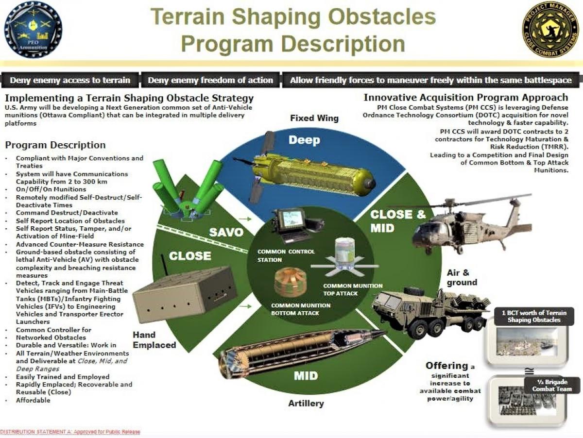 Mỹ đang có chương trình mìn đầy tham vọng - phát triển nhiều loại mìn sử dụng từ các phương tiện rãi khác nhau; Nguồn: thedrive.com.
