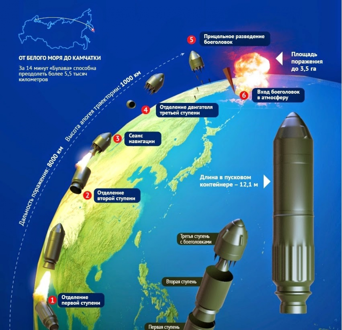 Các hệ thống ICBM hiện đại được gắn phận chiến đấu chứa đa đầu đạnphânhướng; Nguồn: knowledgeblog2014.blogspot.com