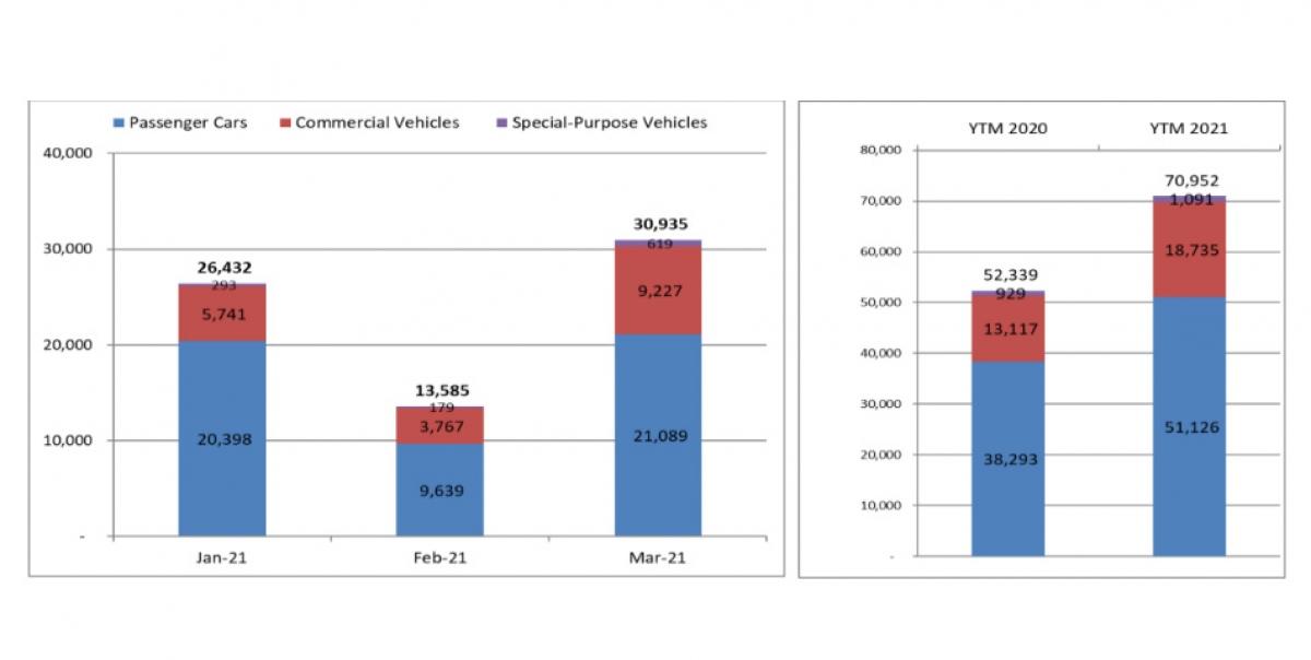 Biểu đồ doanh số các dòng xe du lịch (xanh), thương mại (đỏ), chuyên dụng (tím) năm 2021.