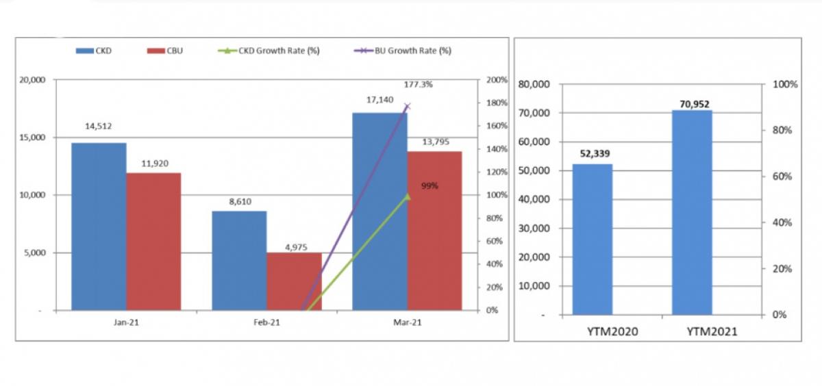 Biểu đồ doanh số của toàn thị trường tính đến hết tháng 3/2021.