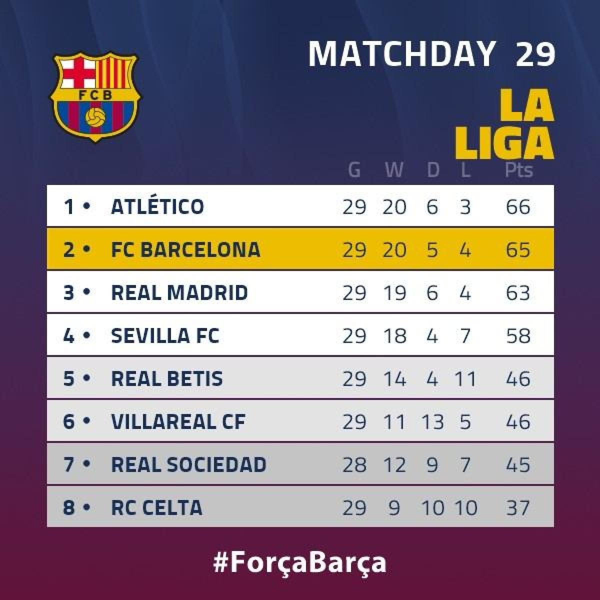 Barca áp sát ngôi đầu La Liga. (Ảnh: FCB)