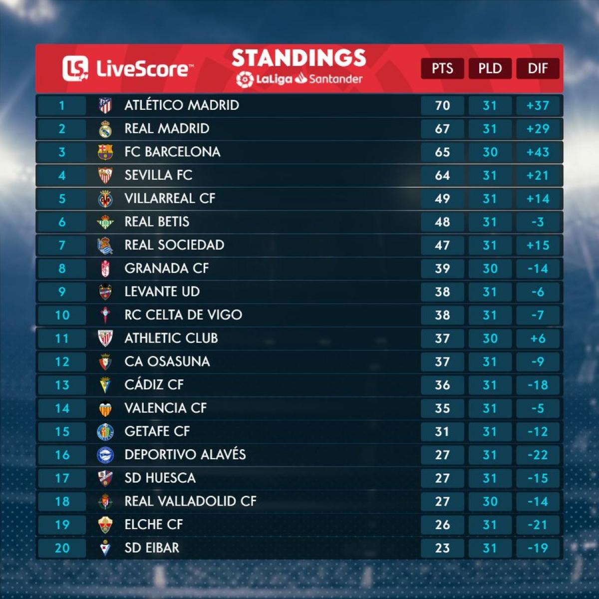 Cập nhật BXH La Liga. (Ảnh: La Liga)