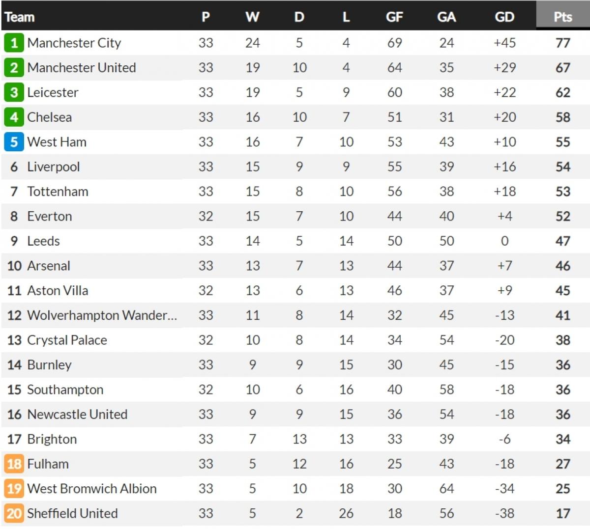 BXH Premier League mới nhất. (Ảnh: Whoscored)