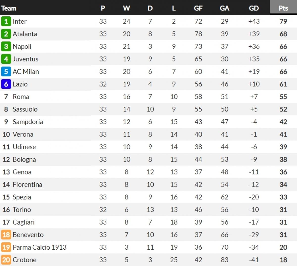 BXH Serie A mới nhất. (Ảnh: Whoscored)