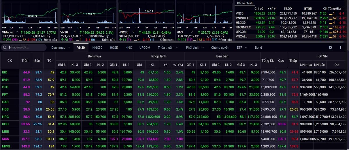 VN-Index tăng gần 22 điểm trong phiên giao dịch đầu tuần