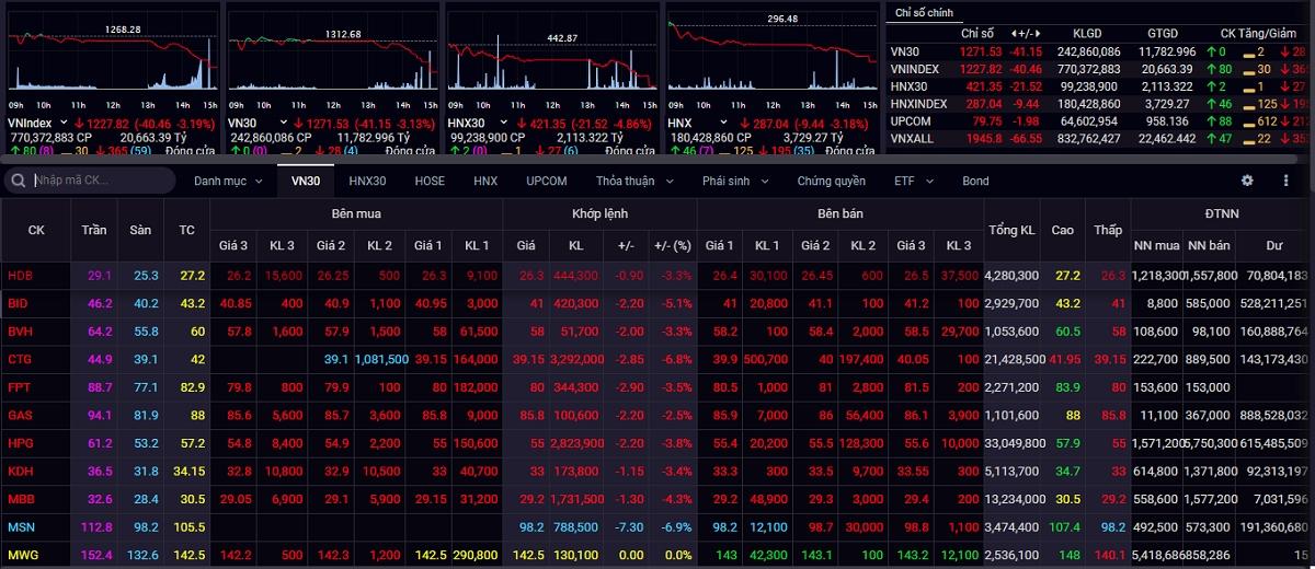 VN-Index đã có phiên giao dịch giảm mạnh nhất trong vòng 2 tháng.