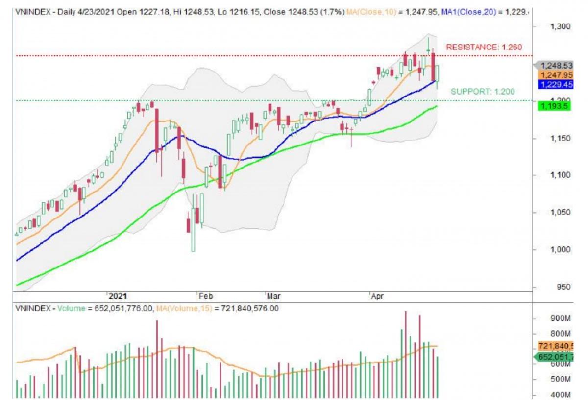 Thị trường tiếp tục trải qua một tuần giao dịch cực kỳ biến động với những phiên giao dịch trong biên độ lớn (Nguồn: VNCSI)