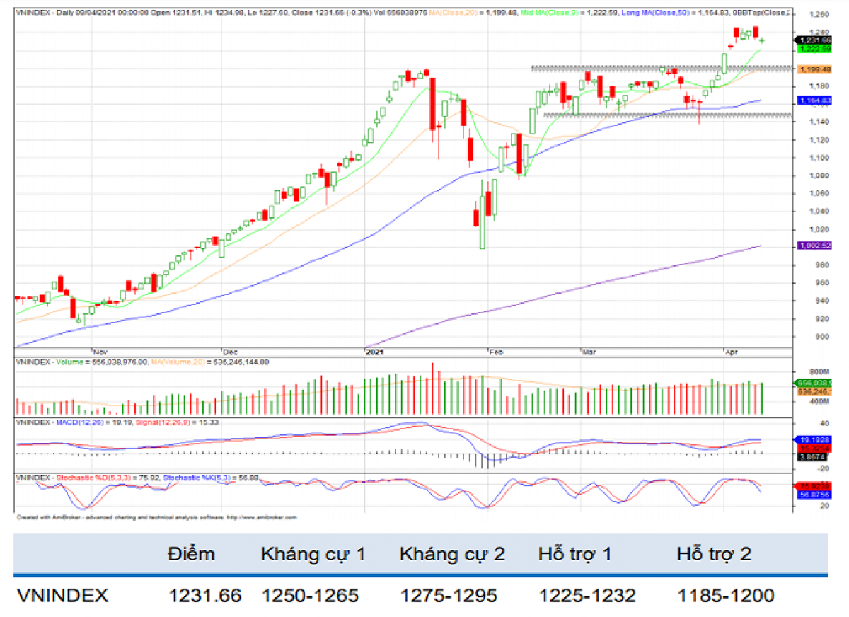 Thị trường chứng khoán tuần này sẽ tiếp tục có diễn biến giằng co, điều chỉnh tích lũy trong những phiên đầu tuần (Nguồn: BVSC)