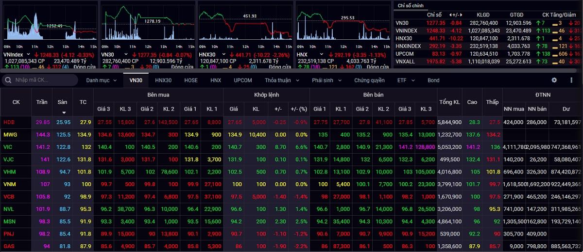 Áp lực chốt lời, VN-Index quay đầu giảm điểm.