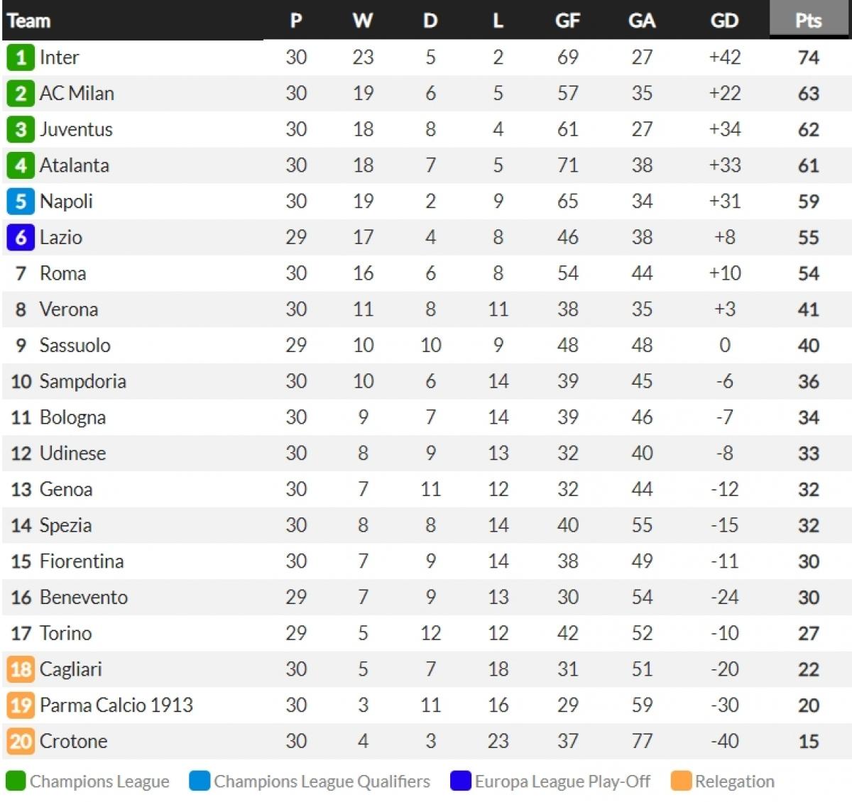 Chiến thắng 3-1 trước Genoa giúp Juventus tiếp tục đứng thứ 3 trên bảng xếp hạng Serie A với 12 điểm ít hơn ngôi đầu của Inter Milan.