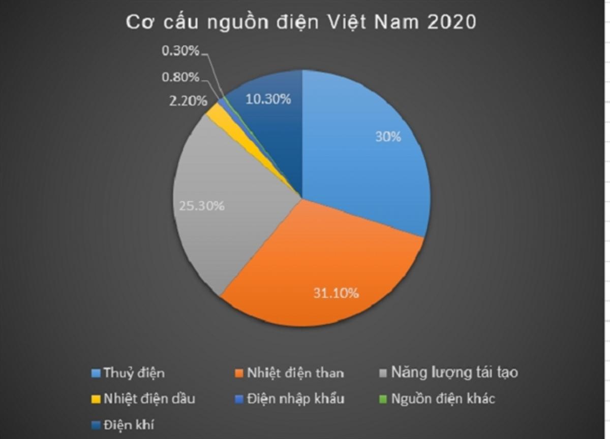 Năng lượng tái tạo chiếm 25% tổng nguồn điện cả nước năm 2020.