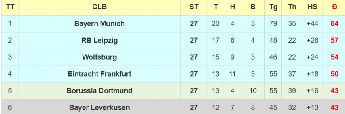 BXH Bundesliga hiện tại.