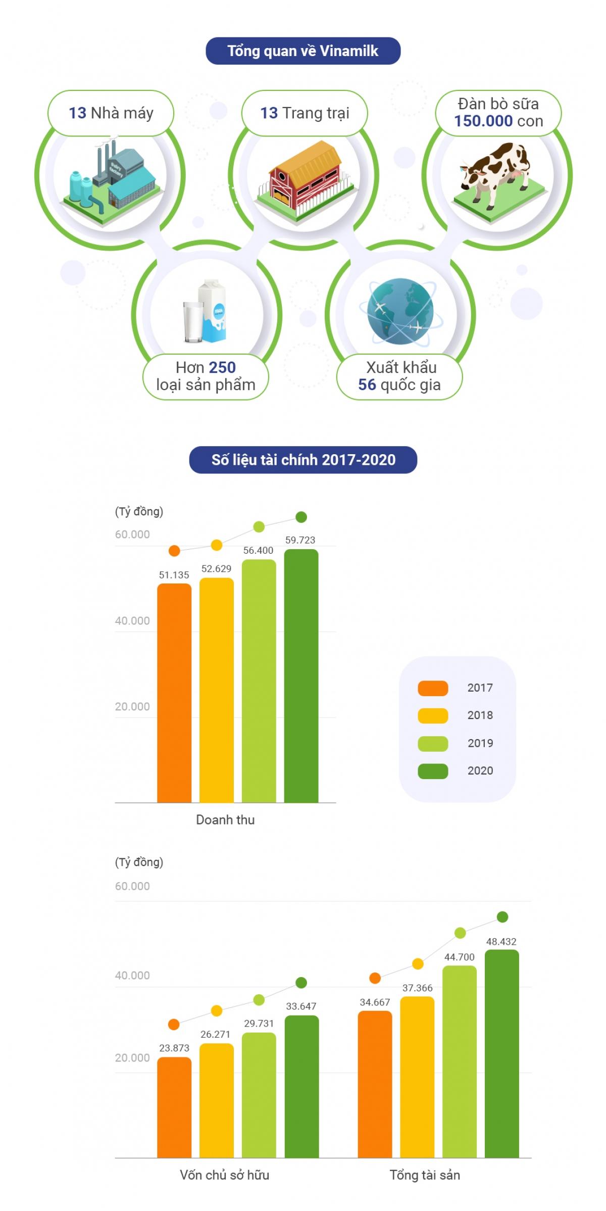 Tổng quan và số liệu tài chính của Vinamilk