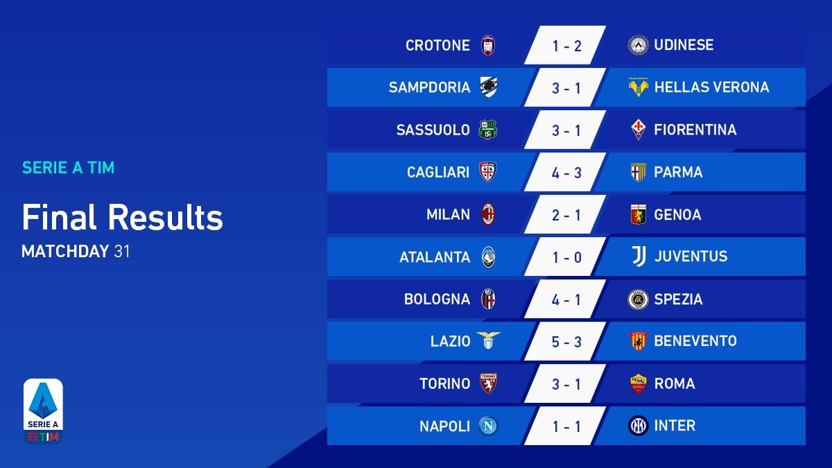 Kết quả vòng 31 Serie A. (Ảnh: Serie A)