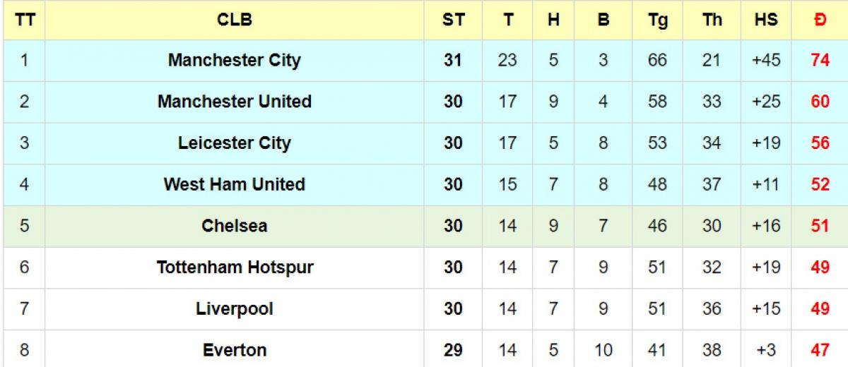Liverpool chỉ đang đứng thứ 7 Ngoại hạng Anh.