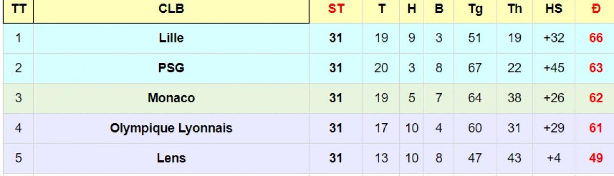 PSG đang đối mặt cuộc cạnh tranh khốc liệt ở giải Ligue 1 (Pháp).