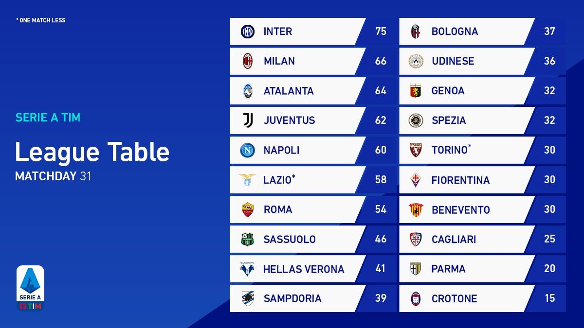 BXH Serie A. (Ảnh: Serie A)