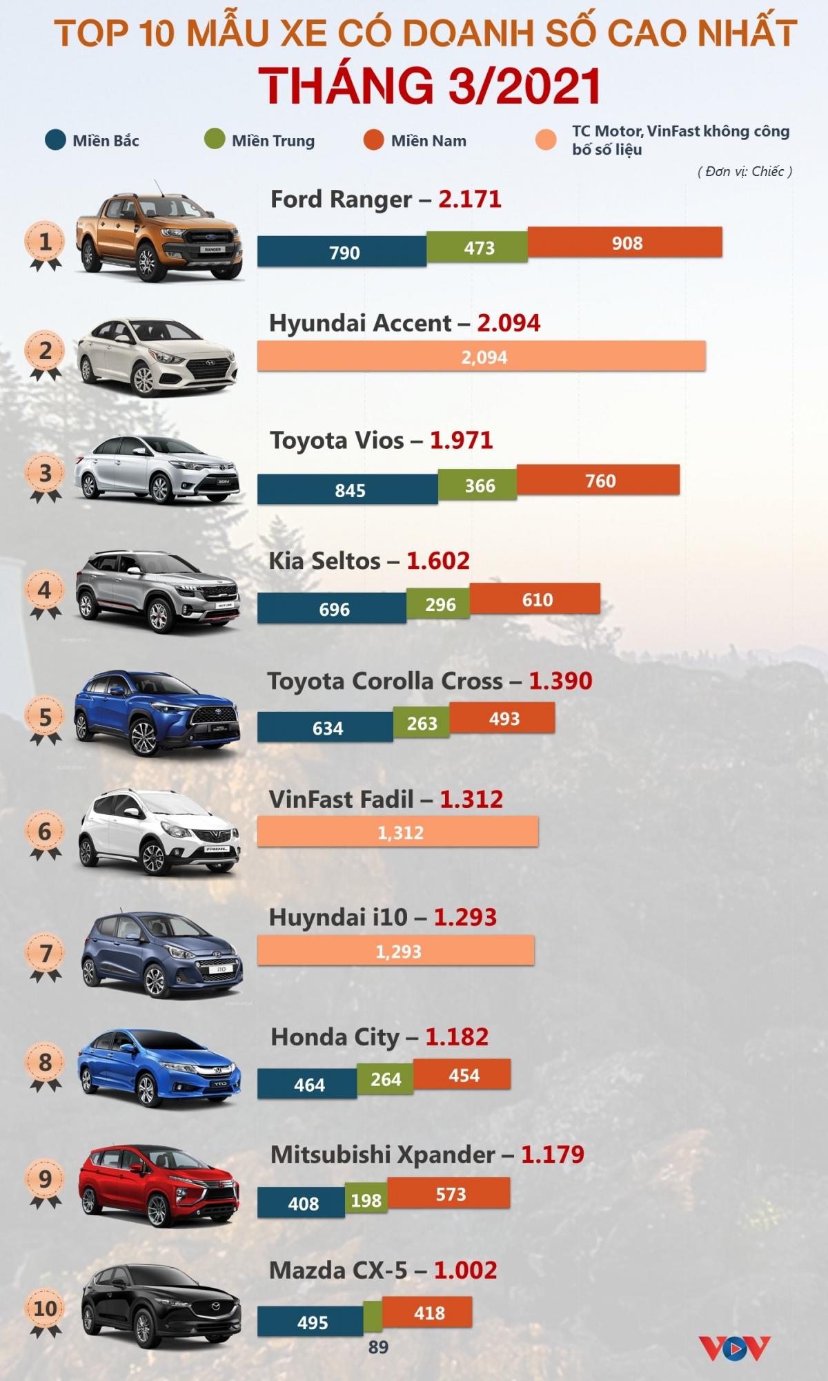 ** Danh sách được lập dựa trên số liệu công bố của VAMA (Hiệp hội các nhà sản xuất ô tô Việt Nam) và TC Motor, VinFast hàng tháng./.