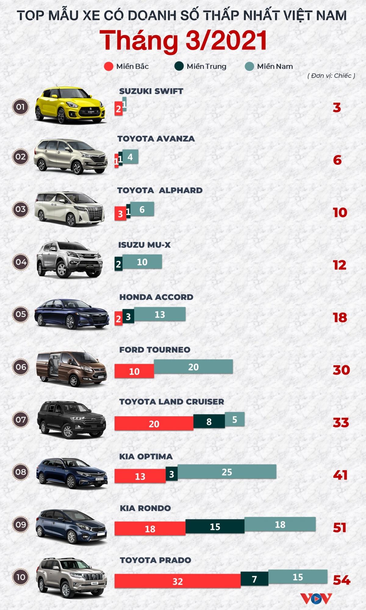 ** Danh sách này được lập dựa trên số liệu công bố của VAMA (Hiệp hội các nhà sản xuất ô tô Việt Nam) và TC Motor, VinFast hàng tháng./.