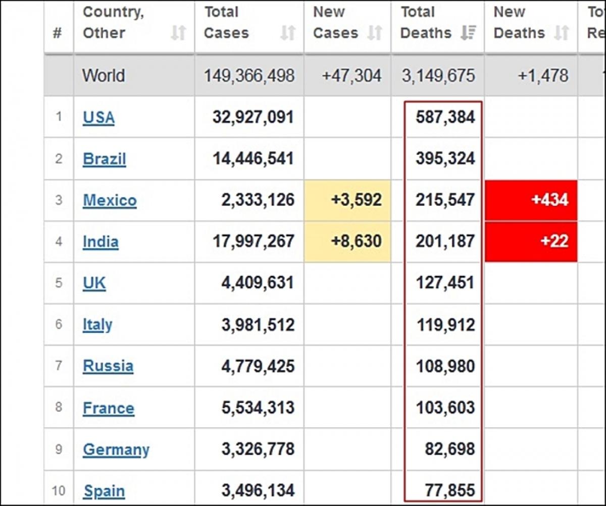 Bảng 10 quốc gia ghi nhận có số ca tử vong do Covid-19 cao nhất toàn cầu, tính đến 14h50 ngày 28/4/2021, theo Worldometer (ảnh chụp màn hình). Các con số tử vong của 10 nước này được khoanh đỏ trong ảnh.