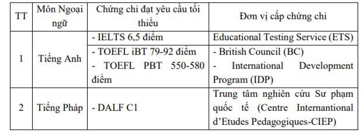 Yêu cầu về chứng chỉ ngoại ngữ.