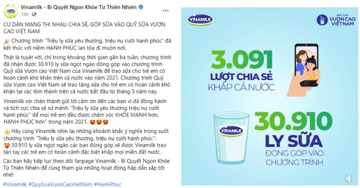 Chiến dịch do Vinamilk tổ chức đã nhận được sự ủng hộ từ cộng đồng mạng với kết quả gần 31.000 ly sữa sẽ được trao cho trẻ em.