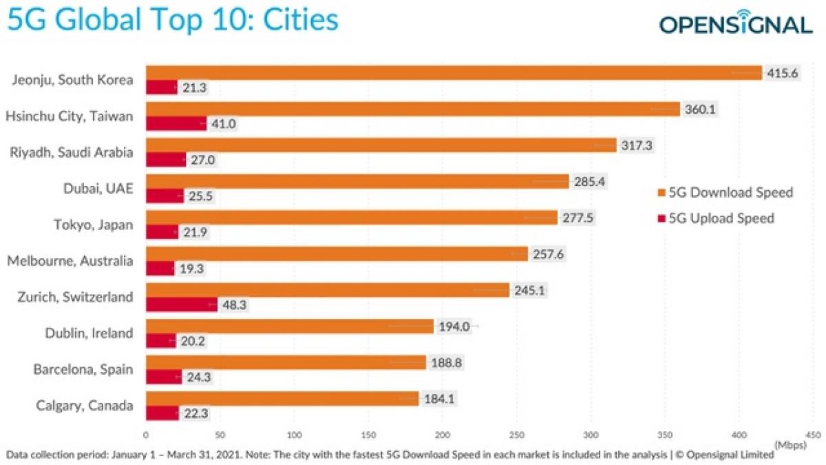 Tốc độ mạng 5G trung bình khi download (màu cam) và upload (màu đỏ) của 10 thành phố nhanh nhất thế giới.