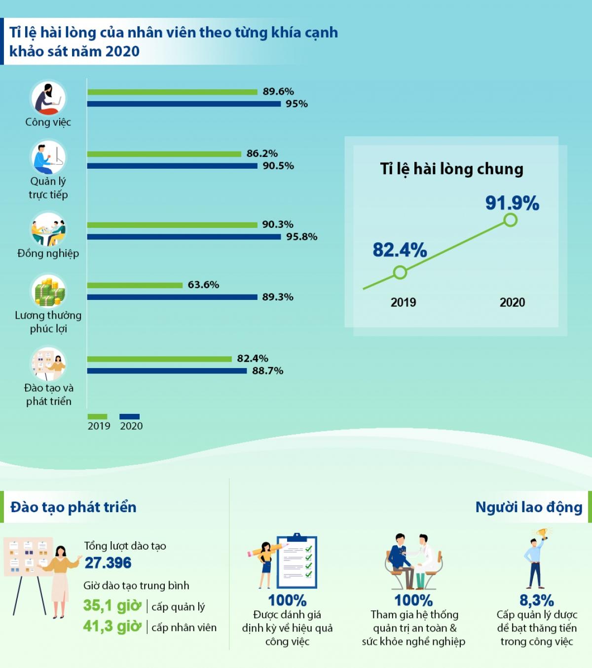 Một số khía cạnh về môi trường làm việc tại Vinamilk theo báo cáo năm 2020.