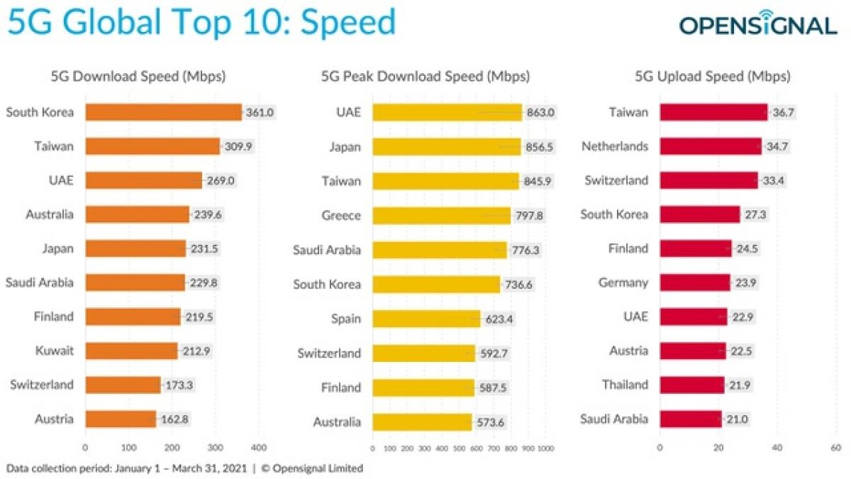 Top 10 quốc gia có tốc độ download bằng mạng 5G, tốc độ mạng 5G tối đa và tốc độ upload bằng mạng 5G tốt nhất thế giới.